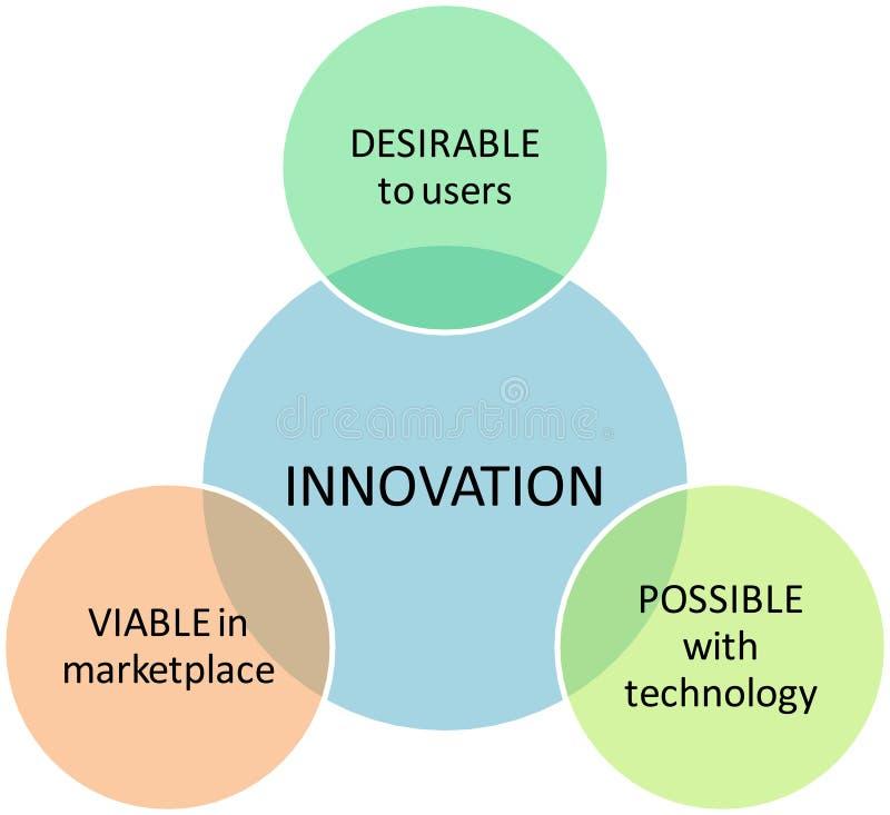 Innovationsmarketing-Geschäftsdiagramm stock abbildung