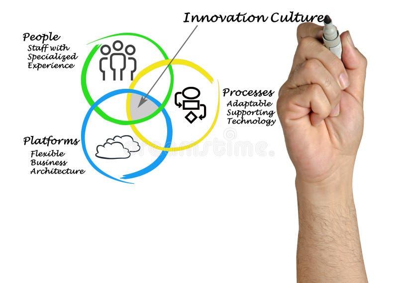 Innowaci kultura zdjęcie royalty free