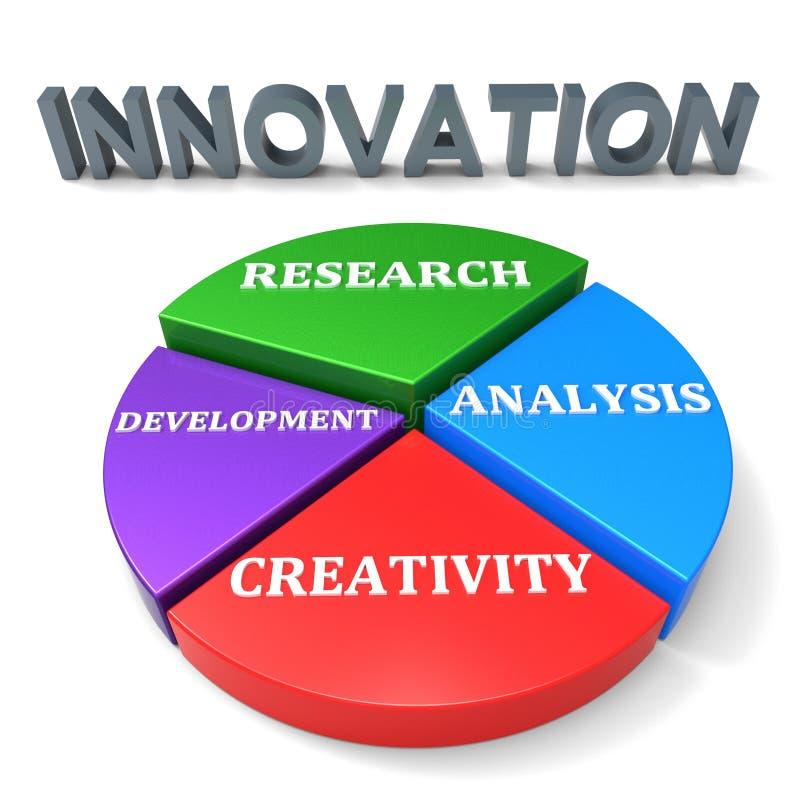 Innowacja rozwój Wskazuje restrukturyzacja rewolucję I postęp ilustracji