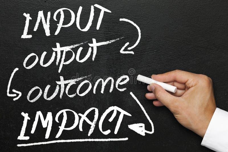 Input/Output Ergebnisauswirkung, -tafel oder -tafel mit der Hand lizenzfreies stockbild
