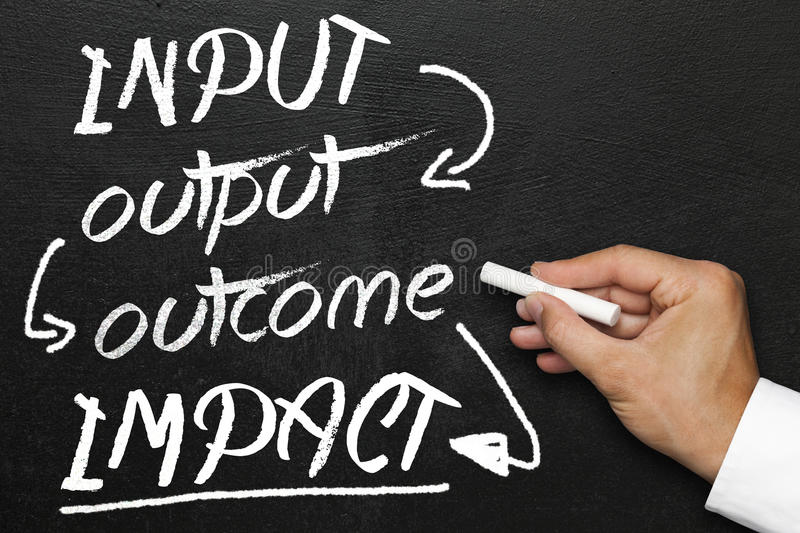 Input output outcome impact, blackboard or chalkboard with hand royalty free stock image
