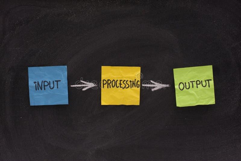 Input, processing, output - software system stock photos