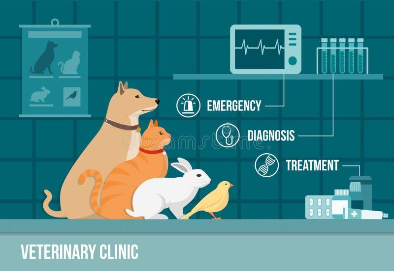 Insegna della clinica del veterinario royalty illustrazione gratis
