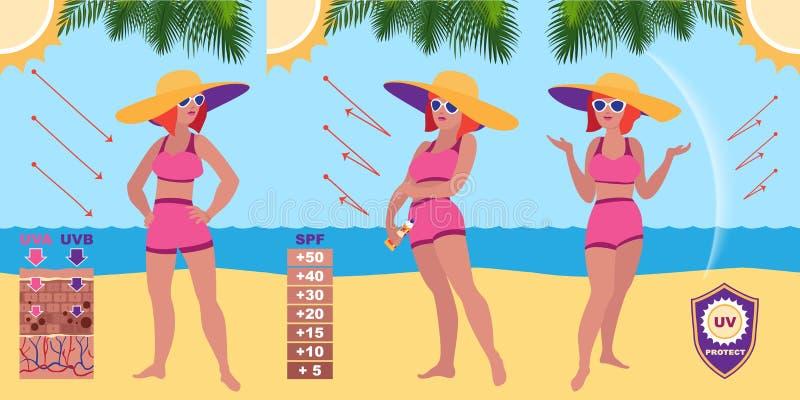 Insegna di concetto della protezione solare, stile del fumetto illustrazione vettoriale