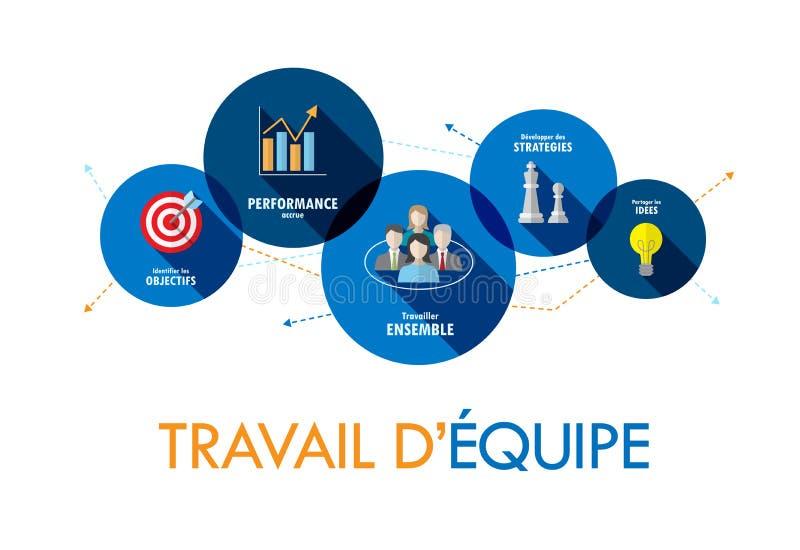 Insegna di concetto di vettore di lingua francese del ` EQUIPE di TRAVAGLIO D sui cerchi royalty illustrazione gratis