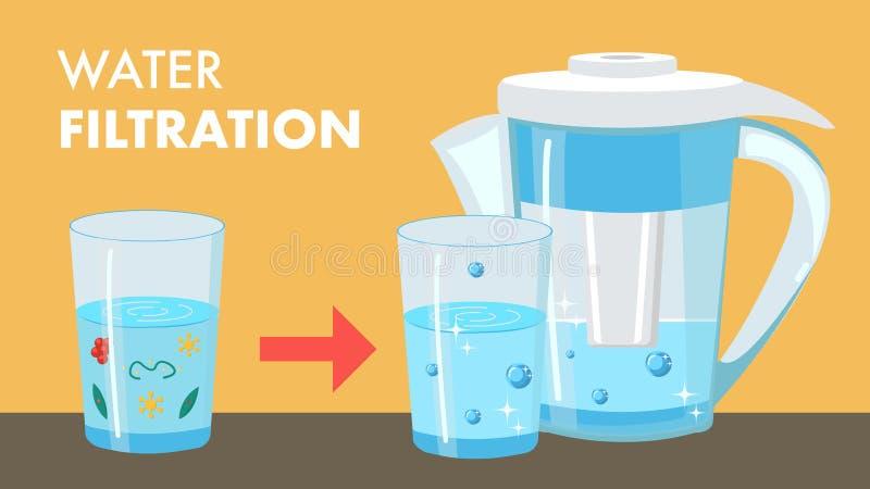 Insegna di web del fumetto di filtrazione dell'acqua con testo royalty illustrazione gratis