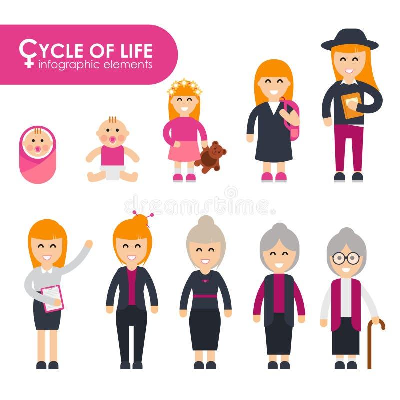 Insieme del ciclo di vita in uno stile piano Caratteri femminili illustrazione vettoriale