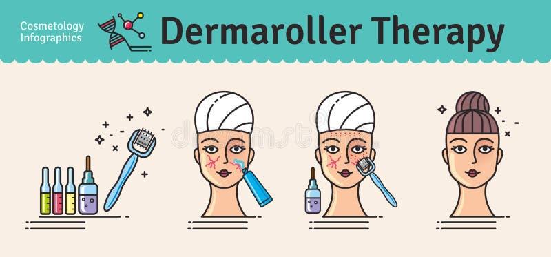 Insieme illustrato vettore con la terapia del rullo di Derma di cosmetologia royalty illustrazione gratis