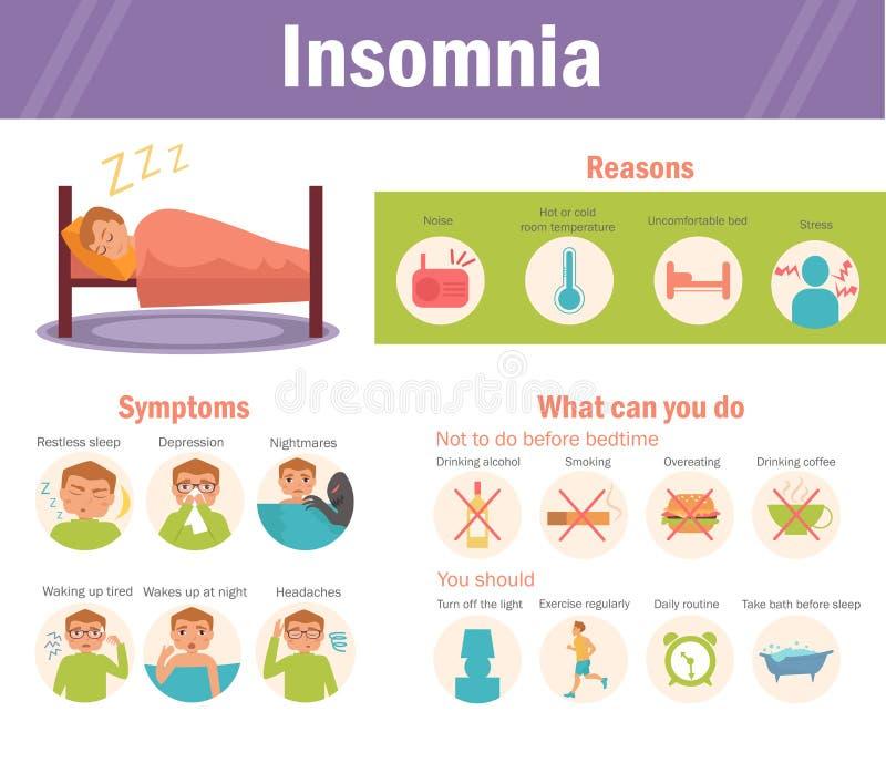 Insomnio: causas, síntomas, ilustración del vector