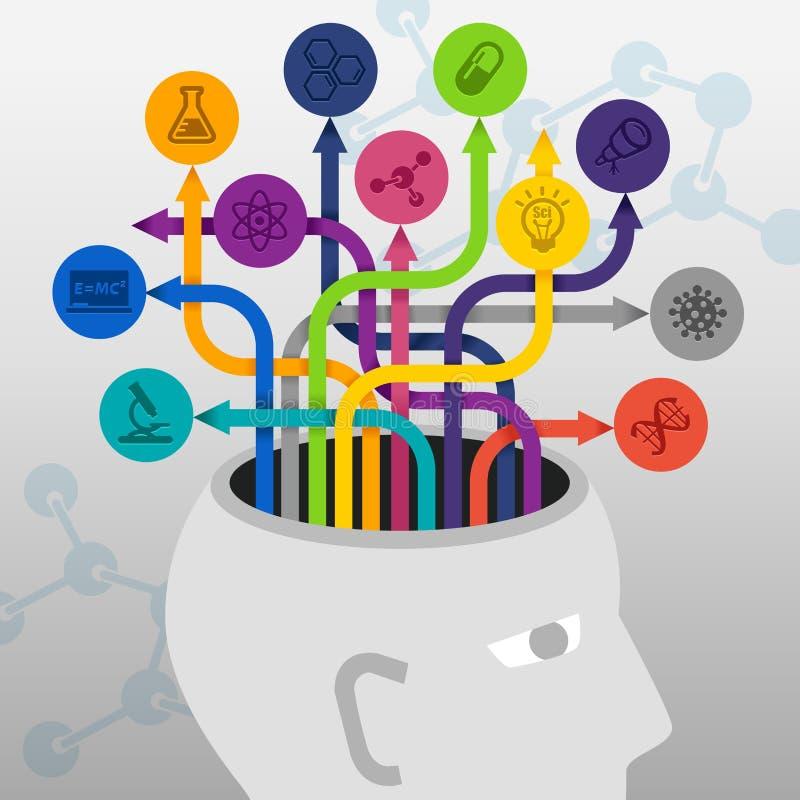 Inspiración de las ideas de la investigación del conocimiento de la ciencia del intercambio de ideas stock de ilustración