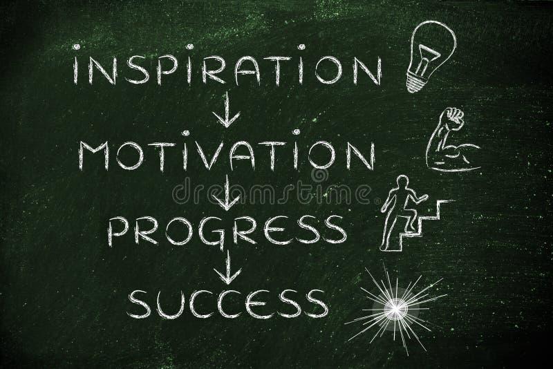 Inspiration motivation, framsteg, framgång royaltyfria foton
