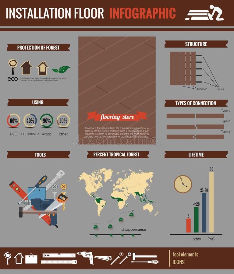 Instalacyjny podłogowy infographic zdjęcia stock