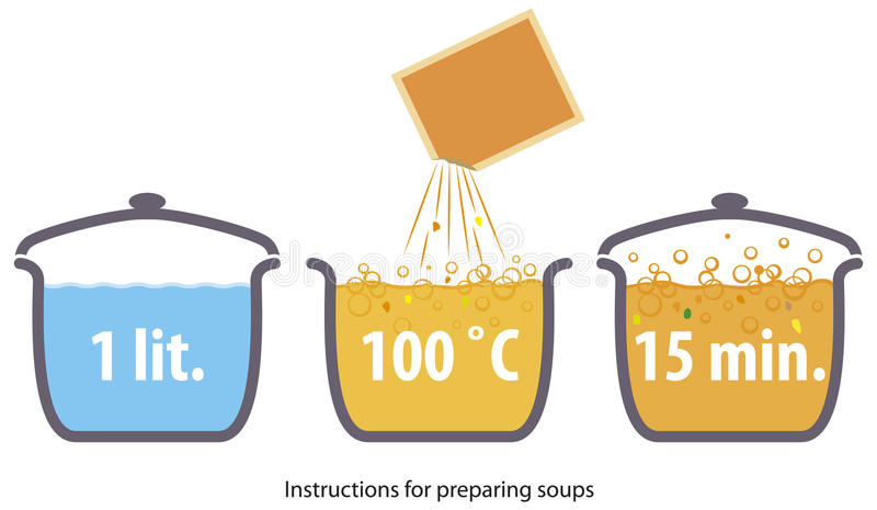 Download Instruction stock vector. Image of food, group, image - 23076511