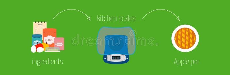 Instructions simples de recette comment faire la tarte aux pommes utilisant une échelle de cuisine illustration stock