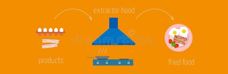 Instructions simples de recette sur la façon dont faire frire le lard et les oeufs utilisant un capot de cuisine illustration de vecteur