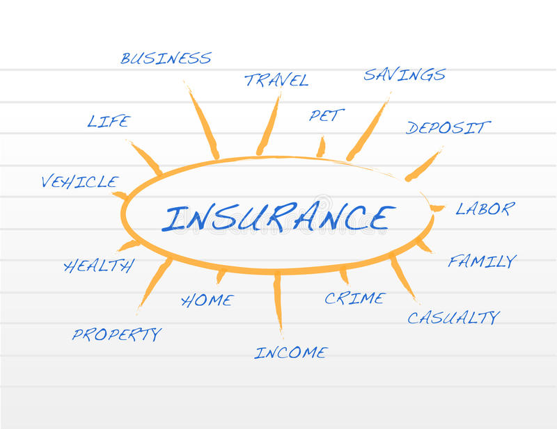 Download Insurance Business Coverage Model On A Notepad Stock Illustration - Illustration: 26678275