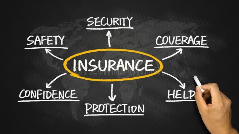 Insurance flowchart hand drawing on blackboard. Insurance concept flowchart hand drawing on blackboard stock illustration