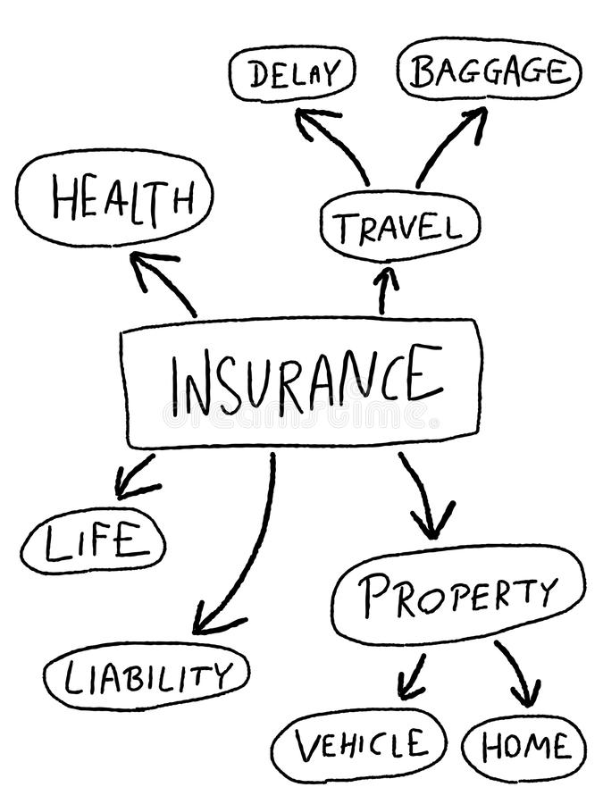 Insurance. Mind map - doodle graph with types of royalty free illustration
