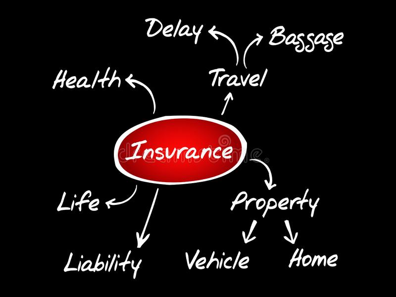 Insurance mind map flowchart royalty free illustration