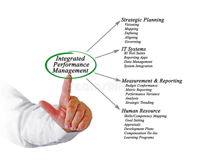 Integrated Performance Management. Presenting diagram of Integrated Performance Management stock images