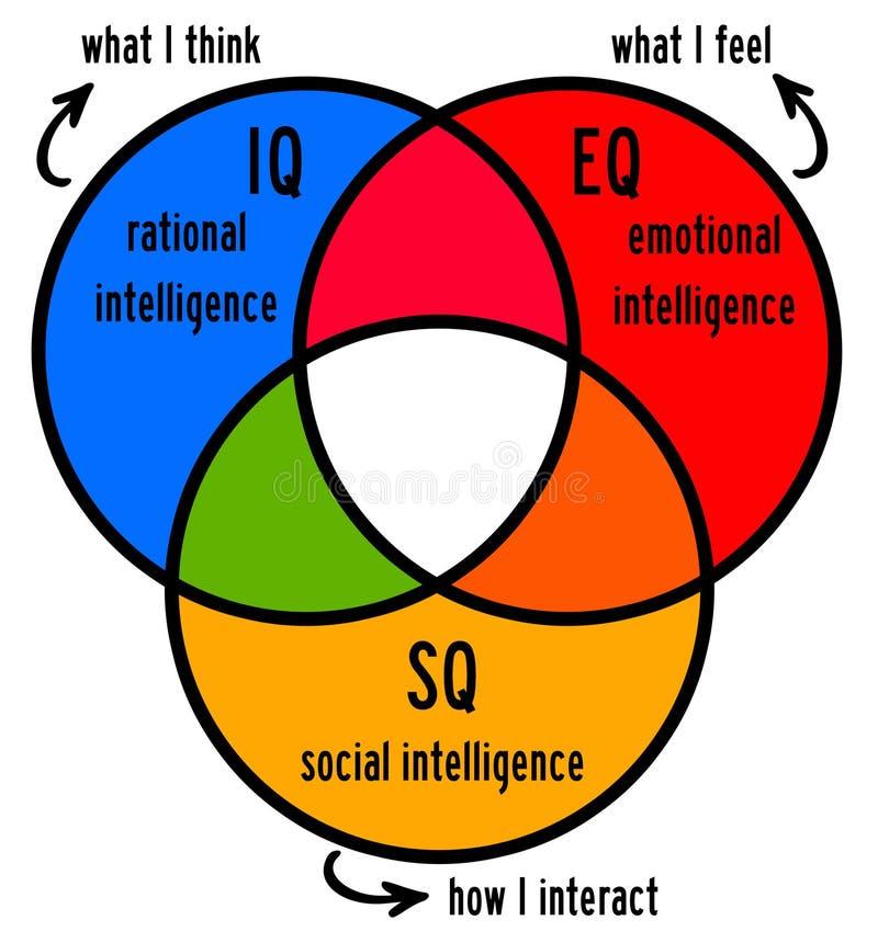 Inteligencia stock de ilustración