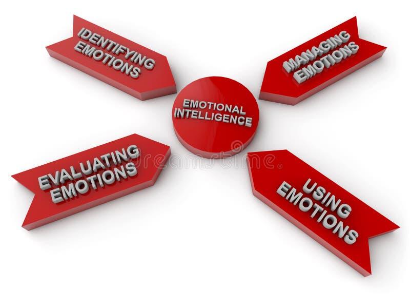 Inteligencia emocional stock de ilustración