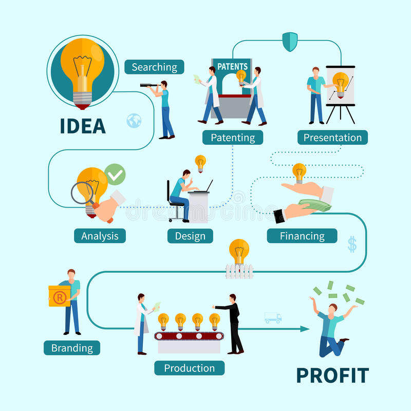 Intellectual Property Protection Benefits Flat. Intellectual property protection flowchart from idea analysis and presentation to patenting and profitable royalty free illustration