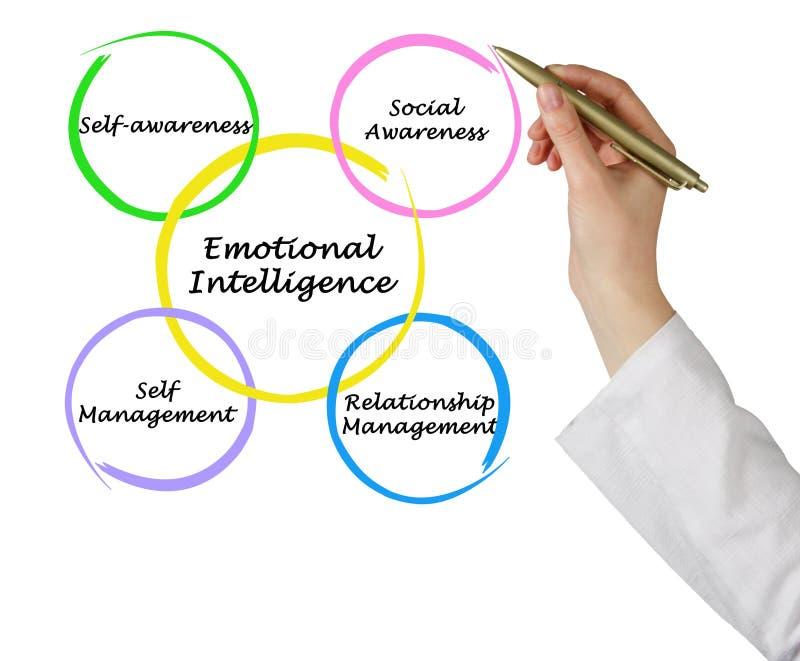 Intelligence émotive photo libre de droits