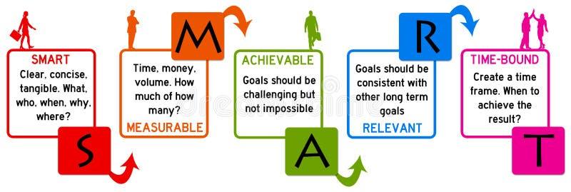 Intelligente Ziele