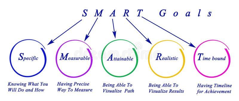 Intelligente Ziele stock abbildung
