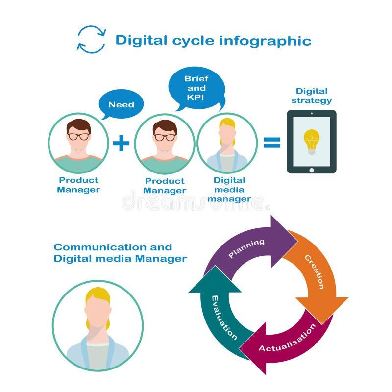 Interação do gerente e do Diretor de produto digitais para o desenvolvimento da estratégia digital no estilo liso ilustração do vetor