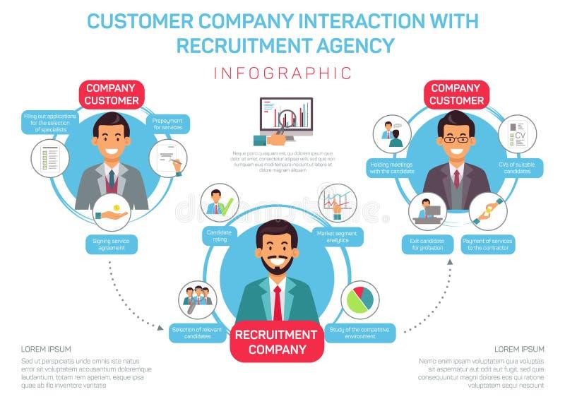 Interacción Flat Customer Company con la agencia ilustración del vector