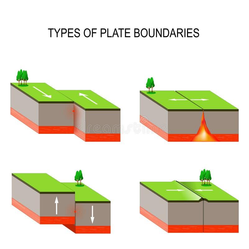 Interactions de plaque tectonique Volcans, tremblements de terre, et plat T illustration libre de droits