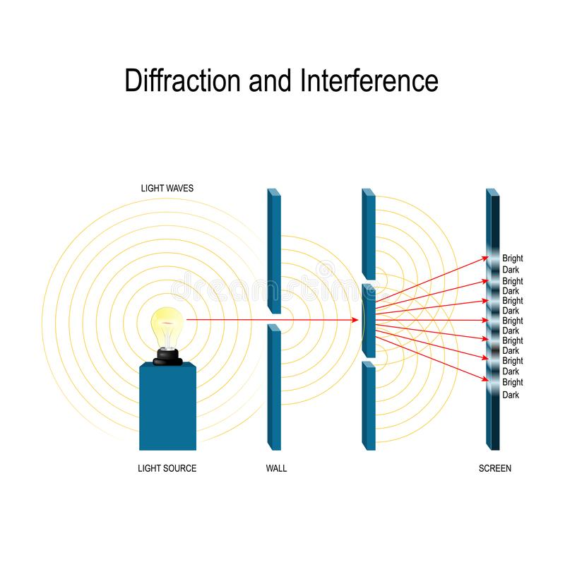 Interference and diffraction of light waves royalty free illustration
