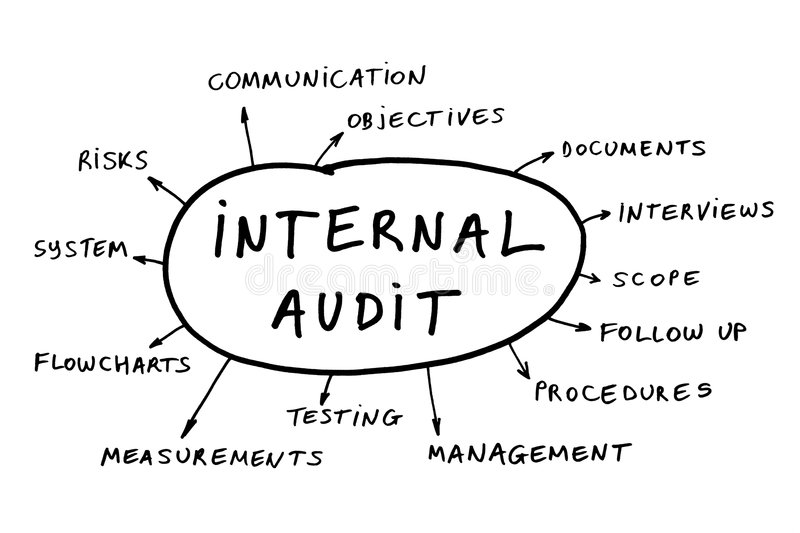 Internal audit concept. Some possible topics about an internal audit stock images