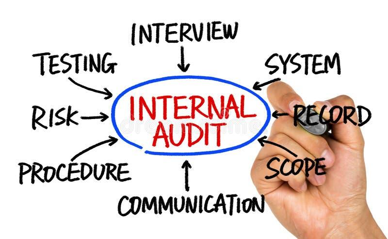 Internal audit flowchart hand drawing on whiteboard. Internal audit concept flowchart hand drawing on whiteboard stock photo
