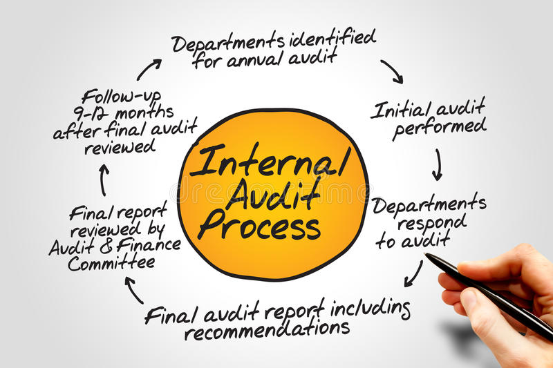 Internal Audit Process. Flow chart, business concept stock photo