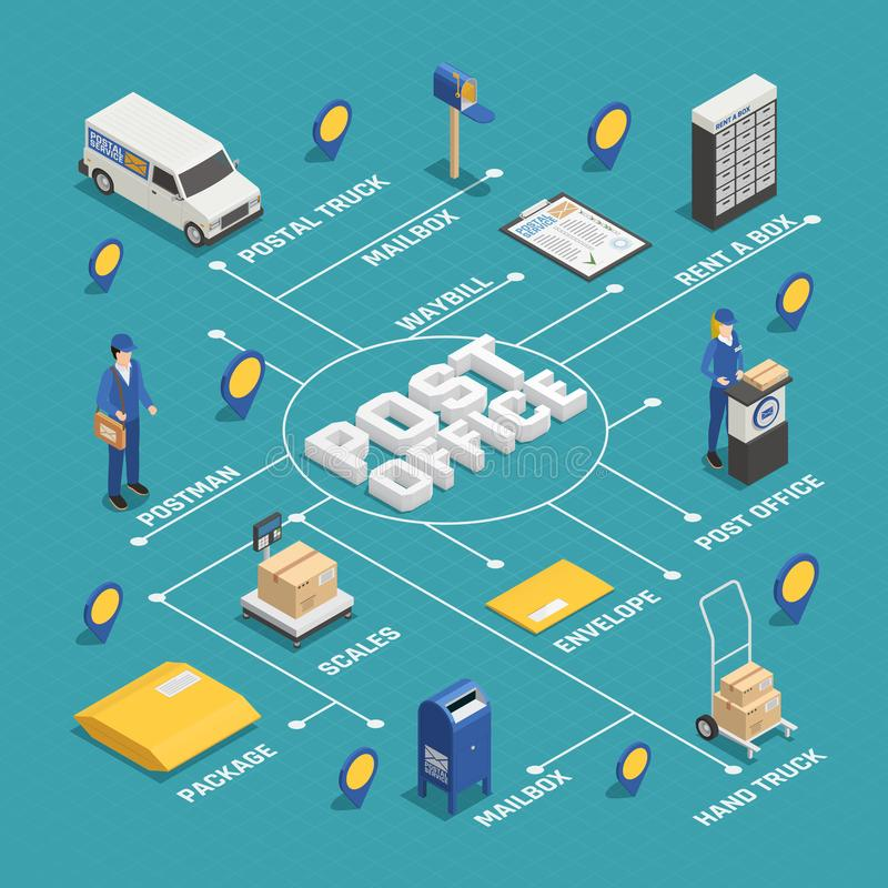 Postal Delivery Service Isometric Flowchart. International postal mail parcels delivery service isometric infographic flowchart scheme internet webpage colorful stock illustration