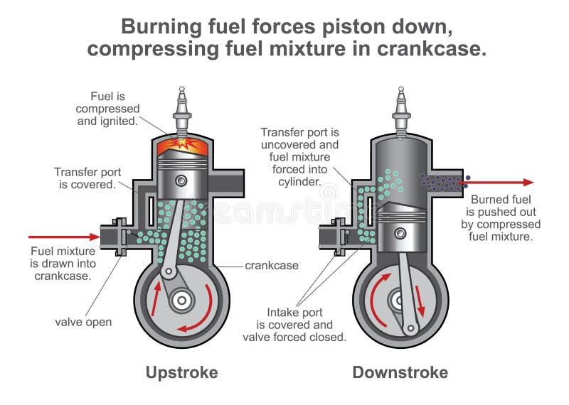 Interne verbrandingsmotorproces Illustratievector des stock illustratie
