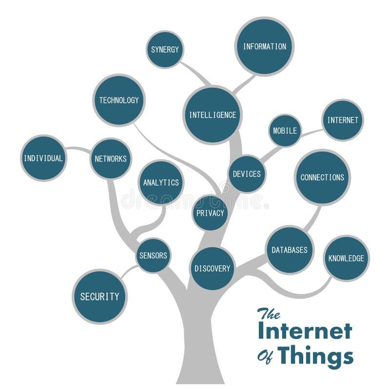 Internet av sakerfundamentsträdet royaltyfri illustrationer