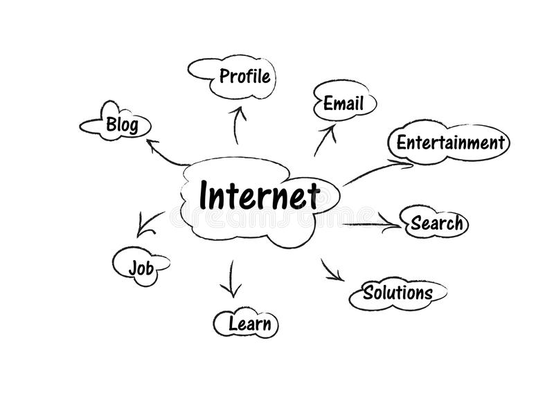 Internet concept. Concept of everything that is related to internet stock illustration