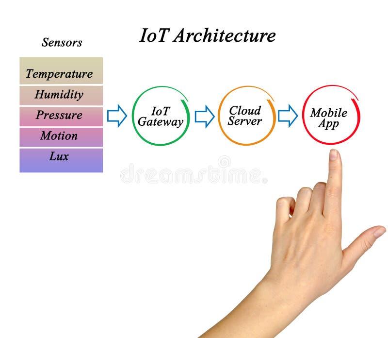 Internet d'architecture d'IoT de choses image libre de droits