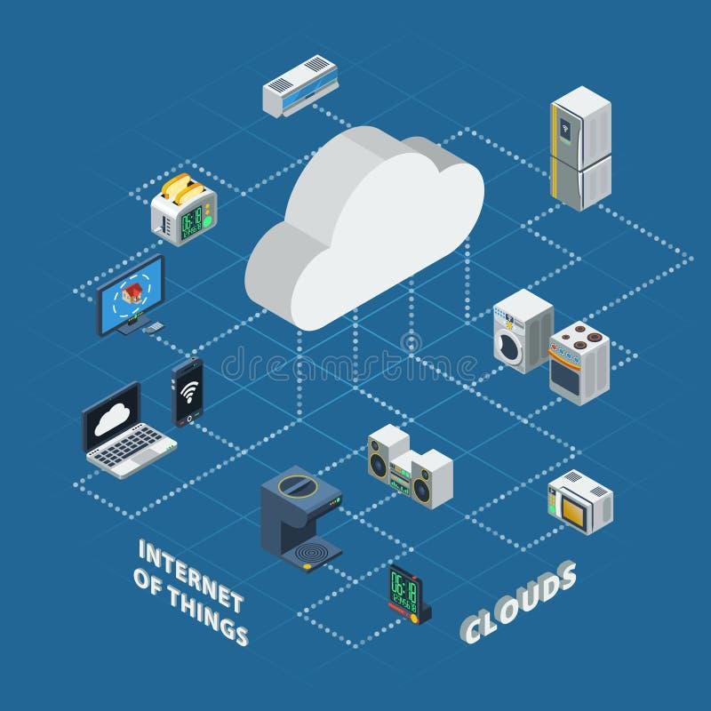 Internet della nuvola di cose isometrico illustrazione di stock