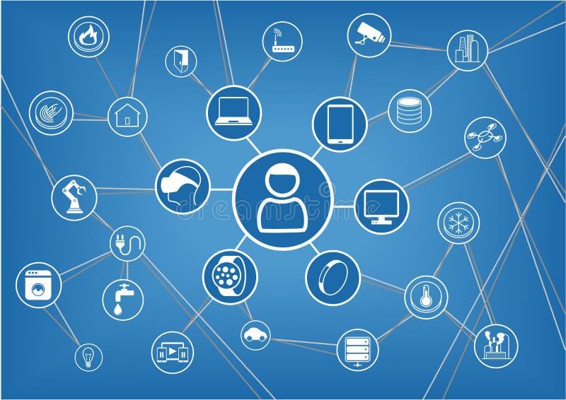 Internet delle cose rappresentate dal consumatore e dai dispositivi collegati a titolo dimostrativo illustrazione vettoriale