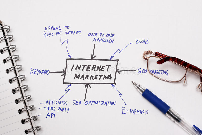Internet marketing. How to market your website concept with wording Internet marketing stock photography