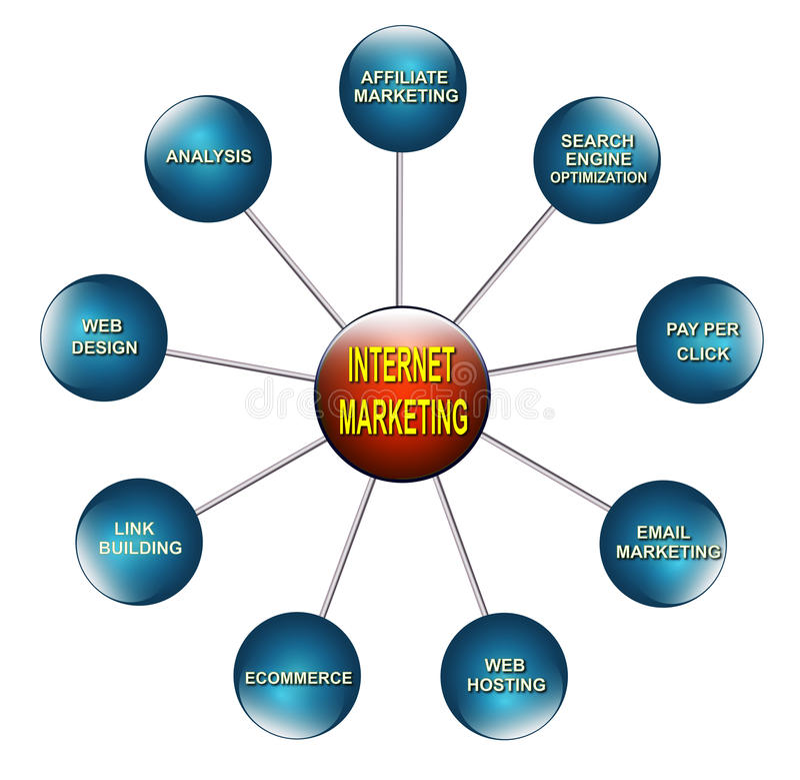 Internet marketing. Illustration of the chart related to concept 'internet market stock illustration