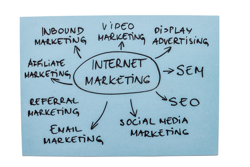 Internet Marketing Diagram. Mind map with different types of internet marketing isolated on white background royalty free stock photo