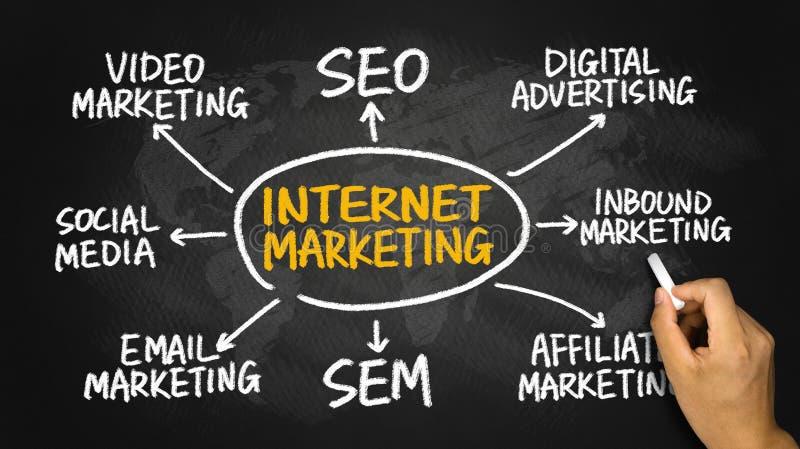 Internet marketing flowchart hand drawing on blackboard. Internet marketing flowchart concept hand drawing on blackboard stock photo