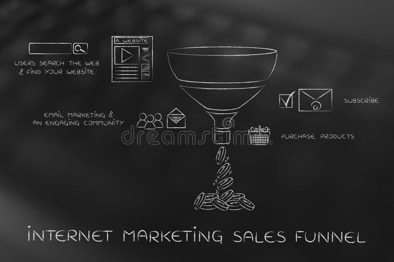 Internet marketing sales funnel for e-businesses, with captions royalty free stock photography
