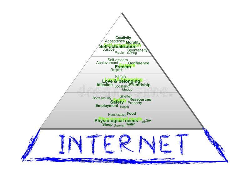 Internet - nowa podstawowa ludzka potrzeba ilustracja wektor